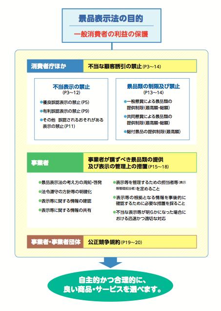 景品表示法の目的とフロー